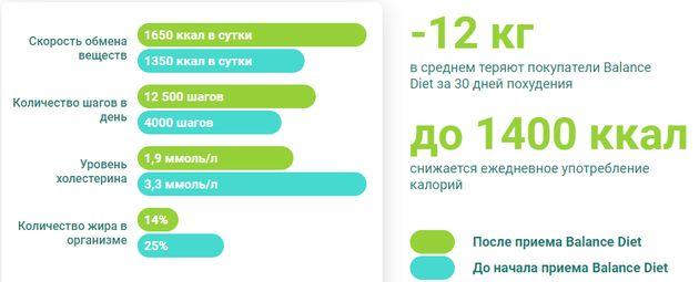 Результаты использования Balance Diet