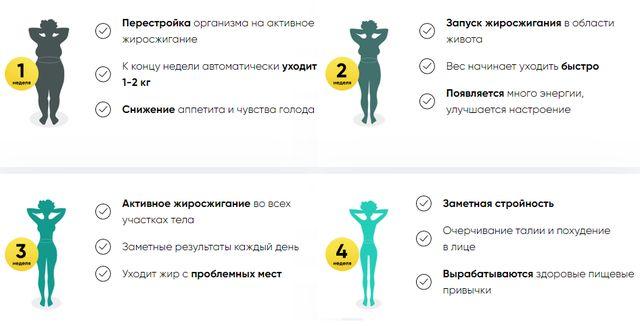 KetoBiotic результаты