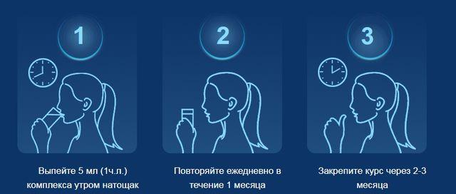 Способ применения и дозировка Неокард