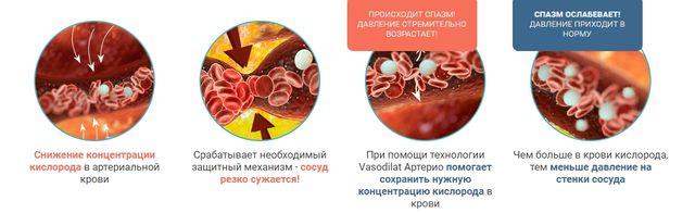 Фармакологическое действие Артерио